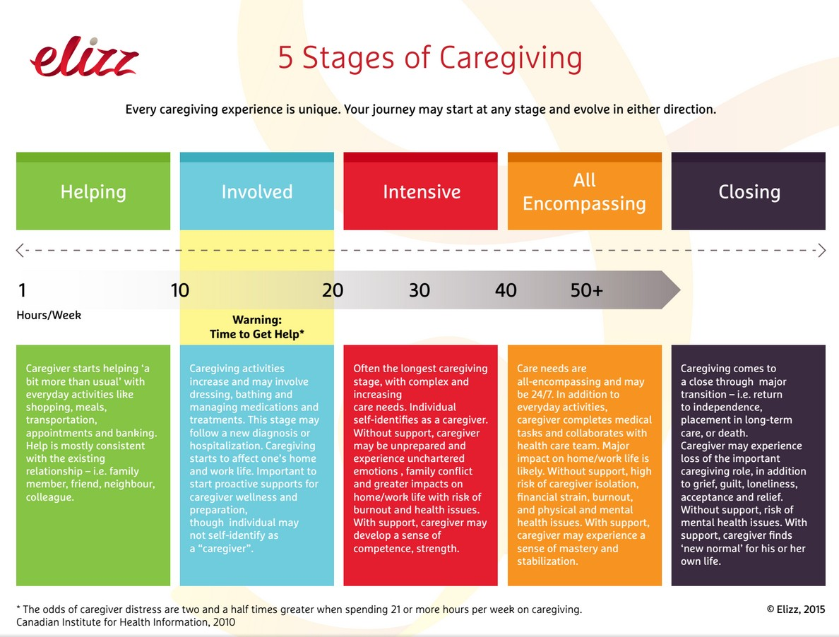 Growing up while learning how to be a caregiver